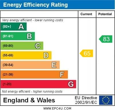 EPC Graph for Haslam Drive, Ormskirk
