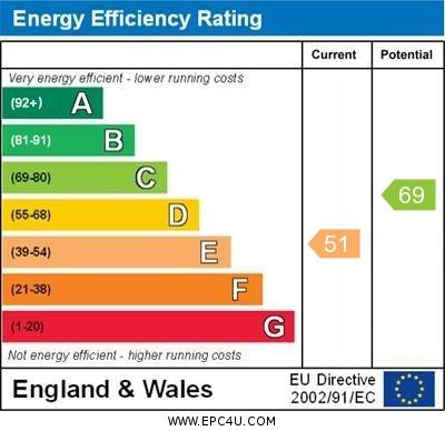 EPC Graph for Alderley, Skelmersdale