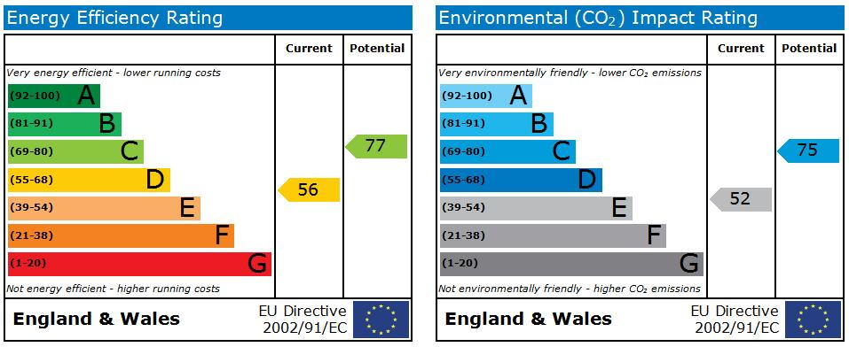 EPC Graph for Firbeck, Skelmersdale.