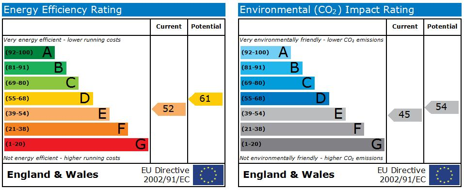 EPC Graph for Hanwell Street, Anfield