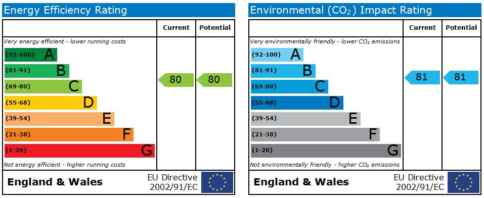 EPC Graph for Christina House, St Helens Road