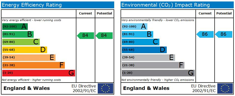 EPC Graph for Francis House, 5b St Helens Road, Ormskirk