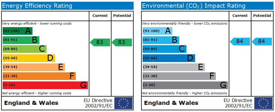 EPC Graph for Francis House, St Helens Road, Ormskirk