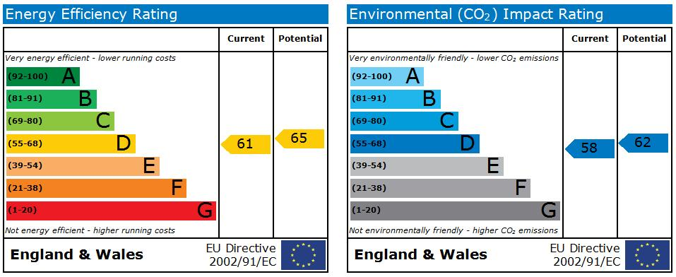 EPC Graph for Parker Crescent, Ormskirk