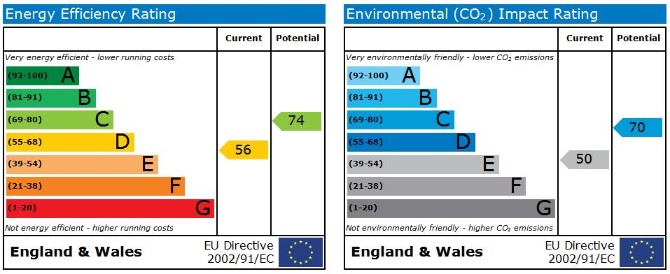 EPC Graph for Highfield Road, Ormskirk