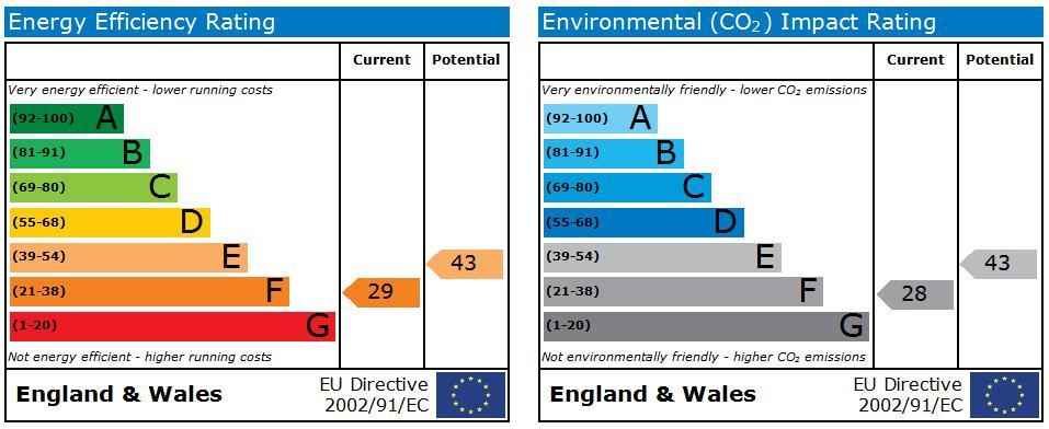 EPC Graph for Hirsts Cottage, Spa Lane, Lathom