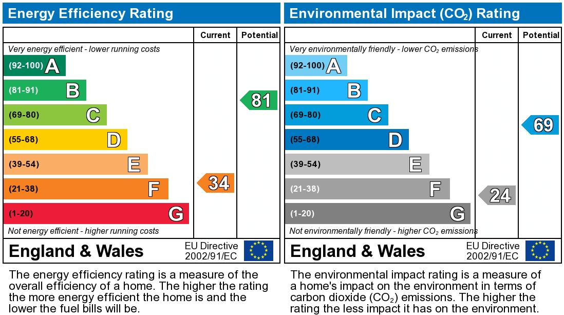 EPC Graph for Moss Lane, Lydiate