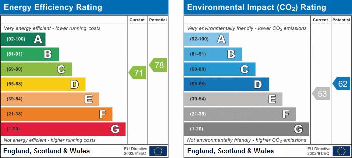 EPC Graph for Lyndhurst, Skelmersdale