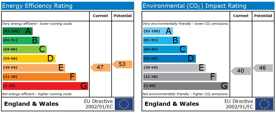 EPC Graph for Enstone, Skelmersdale, WN8