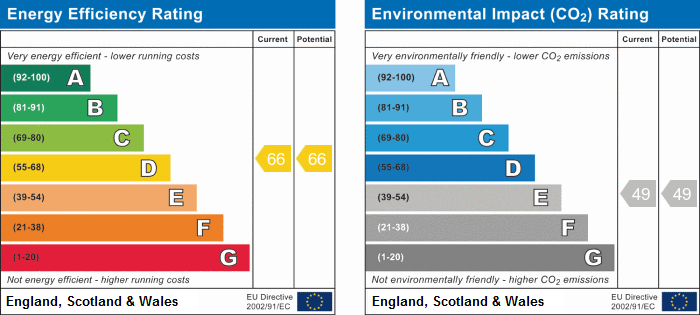 EPC Graph for Ainscough Mill, Burscough