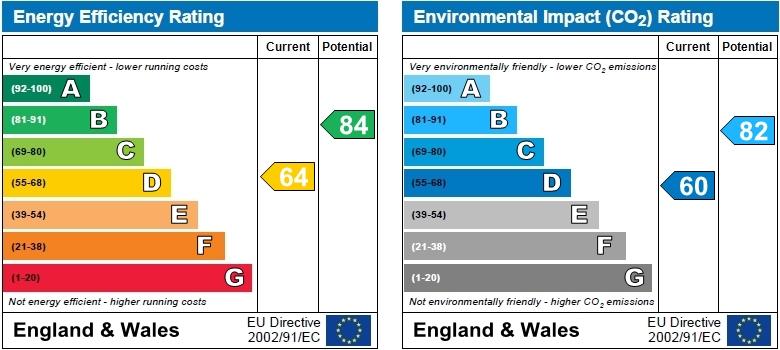 EPC Graph for Balfern Grove, Chiswick