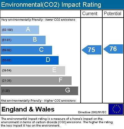 EPC Graph for Gwynne Close, Regency Quay, Chiswick