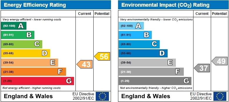 EPC Graph for Hatfield Road, Chiswick