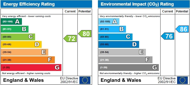 EPC Graph for Coombe Road, Chiswick