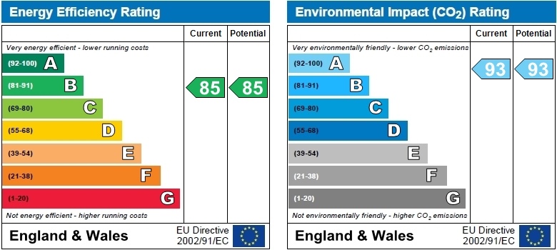 EPC Graph for Edmunds House, Colonial Drive, Chiswick