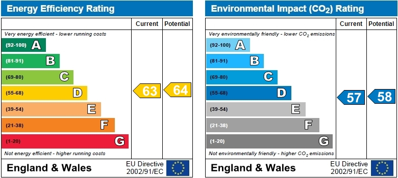 EPC Graph for Brackley Terrace, Chiswick