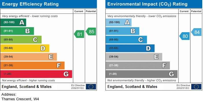 EPC Graph for Thames Crescent, W4