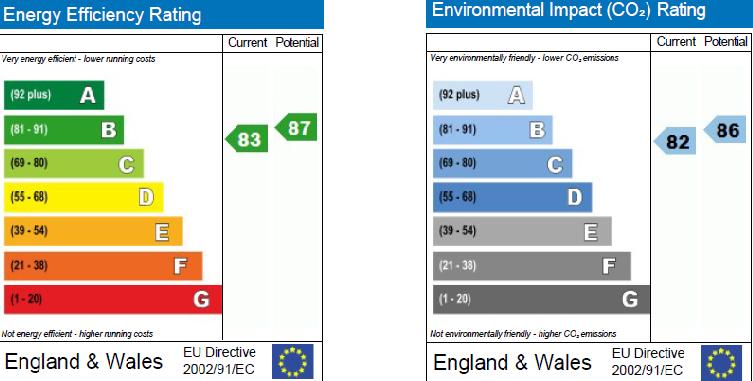 EPC Graph for Burlington Road, Chiswick