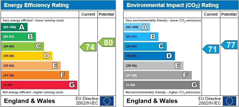 EPC Graph for Chiswick Lane, Chiswick