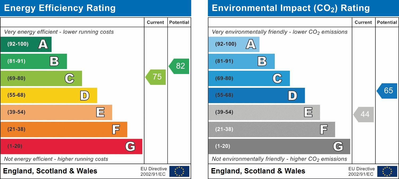 EPC Graph for Chiswick Village, W4