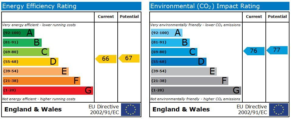 EPC Graph for Mill Lane, Beverley