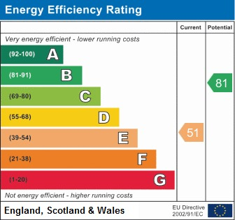 EPC Graph for Queensgate, Beverley