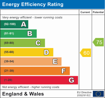 EPC Graph for Canterbury Close, Beverley