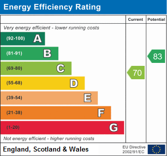 EPC Graph for Colleridge Grove, Beverley