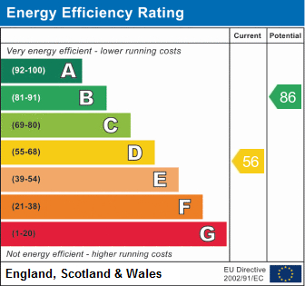 EPC Graph for Beaver Road, Beverley