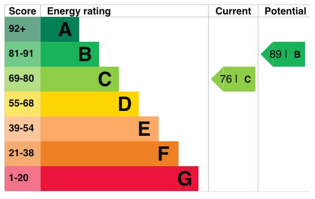 EPC Graph for Apple Meadow, Baltonsborough