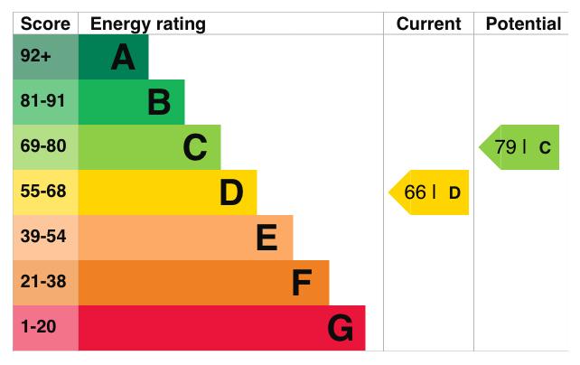 EPC Graph for Wyrral Close, Glastonbury