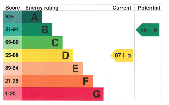EPC Graph for Stag Way, Glastonbury