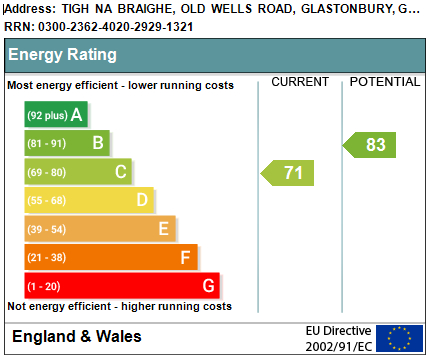 EPC Graph for Old Wells Road, Glastonbury