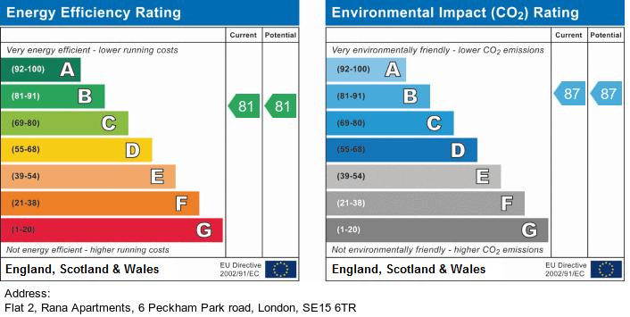 EPC Graph for Rana Apartments, Peckham Park Road, Peckham, London