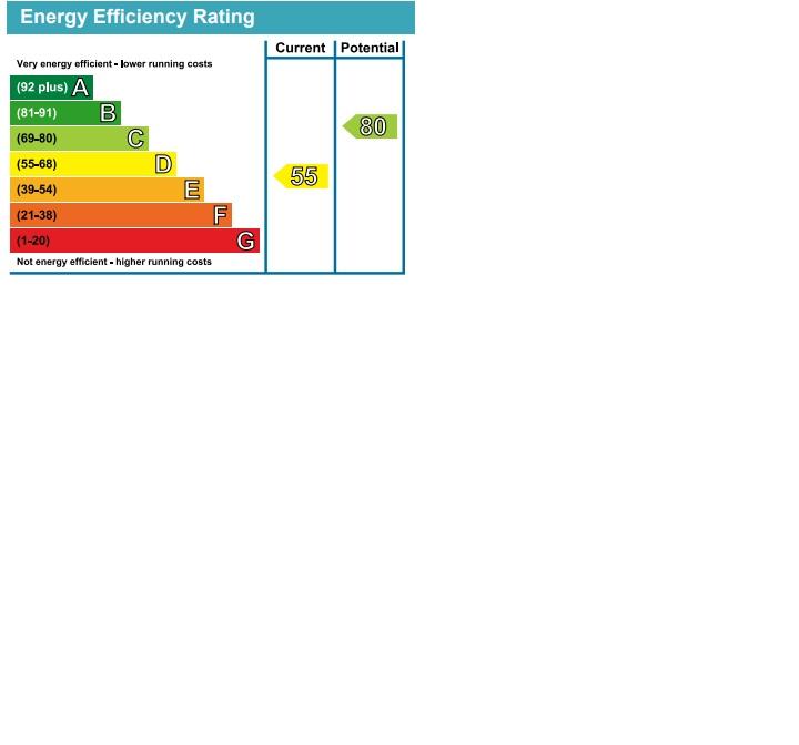 EPC Graph for Dunbar Close, Hayes