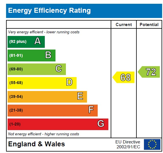 EPC Graph for Norwood Green, Middlesex