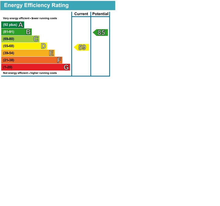 EPC Graph for Dudley Road, Southall, Middlesex