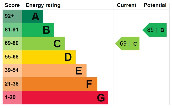 EPC Graph for Sherborne Avenue, Norwood Green, Middlesex, Southall