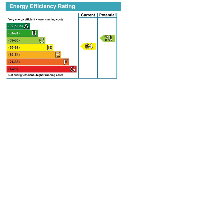 EPC Graph for Clunbury Avenue, Norwood Green, Middlesex, Hounslow