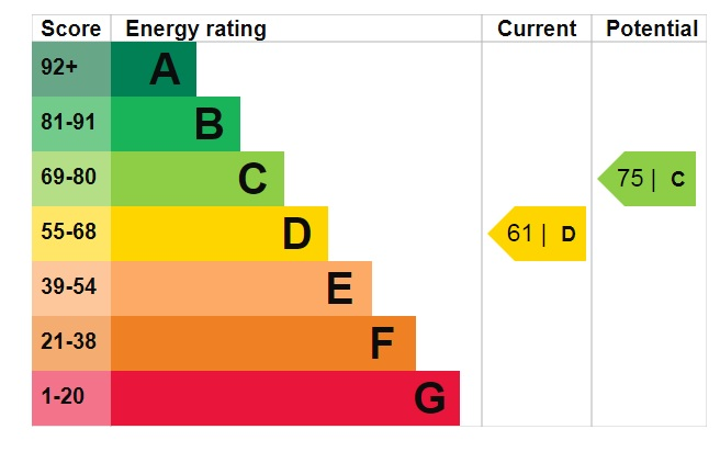 EPC Graph for Brendon Court, Norwood Green, Middlesex, UB2