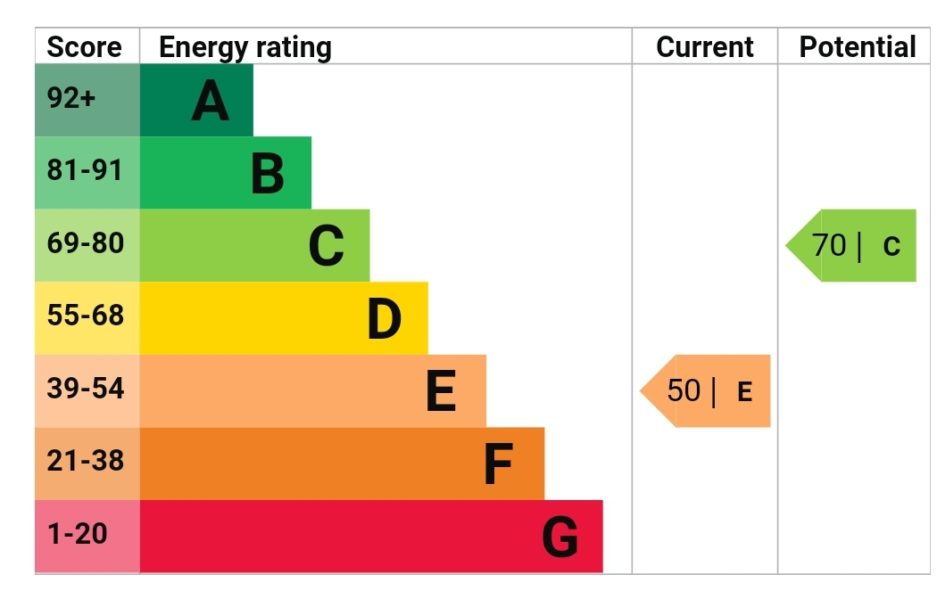 EPC Graph for Dormers Wells Lane, Southall, Middlesex