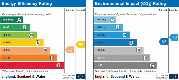 EPC Graph for Lewes Close, Grays
