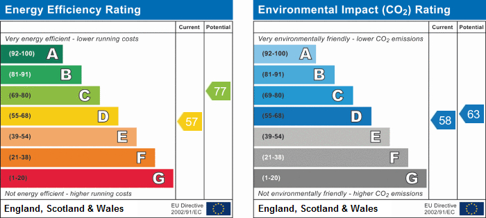 EPC Graph for Hayes Close , Parsonage Road