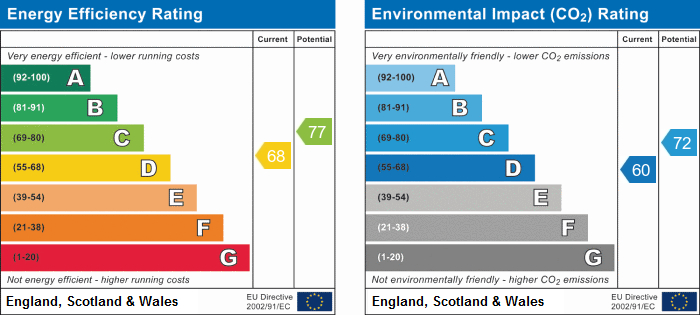 EPC Graph for Erriff Drive, South Ockendon