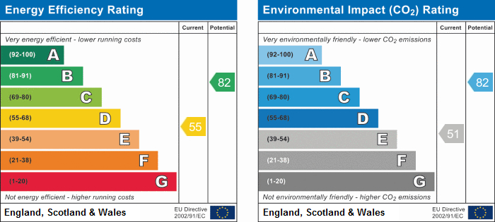 EPC Graph for Rectory Road, Grays