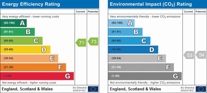 EPC Graph for Harrisons Wharf, Purfleet-On-Thames