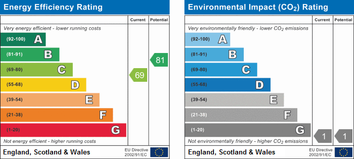 EPC Graph for Palmers Drive, Grays