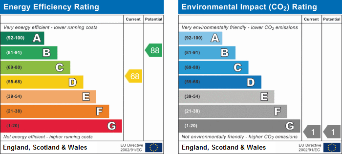 EPC Graph for London Road, Grays