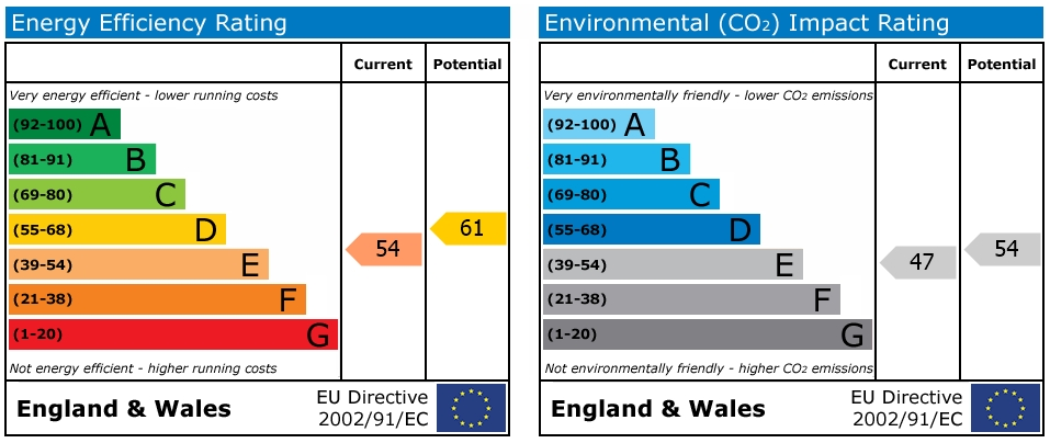 EPC Graph for Swansea Road, Reading