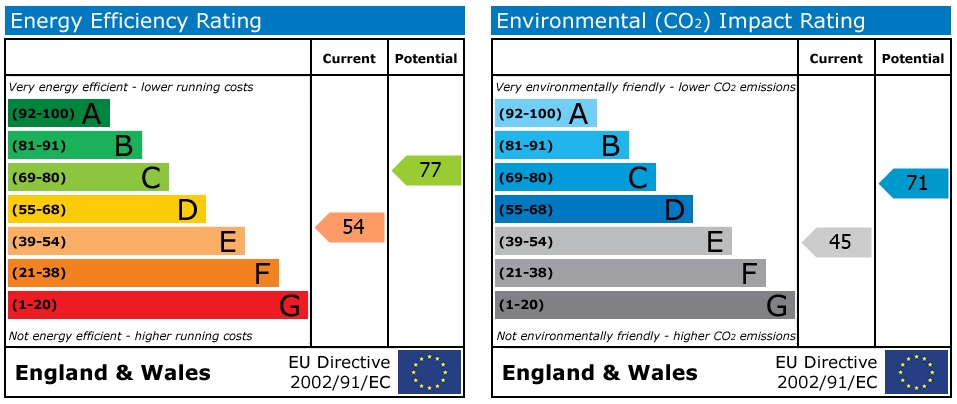 EPC Graph for Oxford Road, Reading